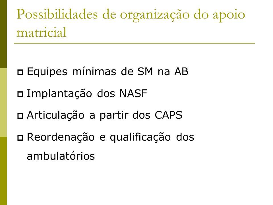 Possibilidades de organização do apoio matricial Equipes mínimas de SM na AB Implantação dos NASF Articulação a partir dos CAPS Reordenação e qualific