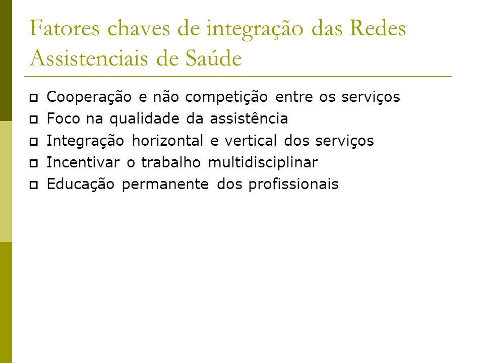 Fatores chaves de integração das Redes Assistenciais de Saúde Cooperação e não competição entre os serviços Foco na qualidade da assistência Integraçã