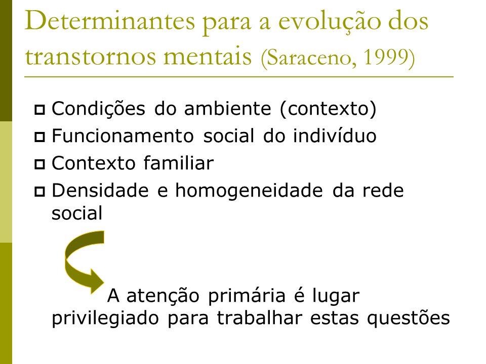 Determinantes para a evolução dos transtornos mentais (Saraceno, 1999) Condições do ambiente (contexto) Funcionamento social do indivíduo Contexto fam