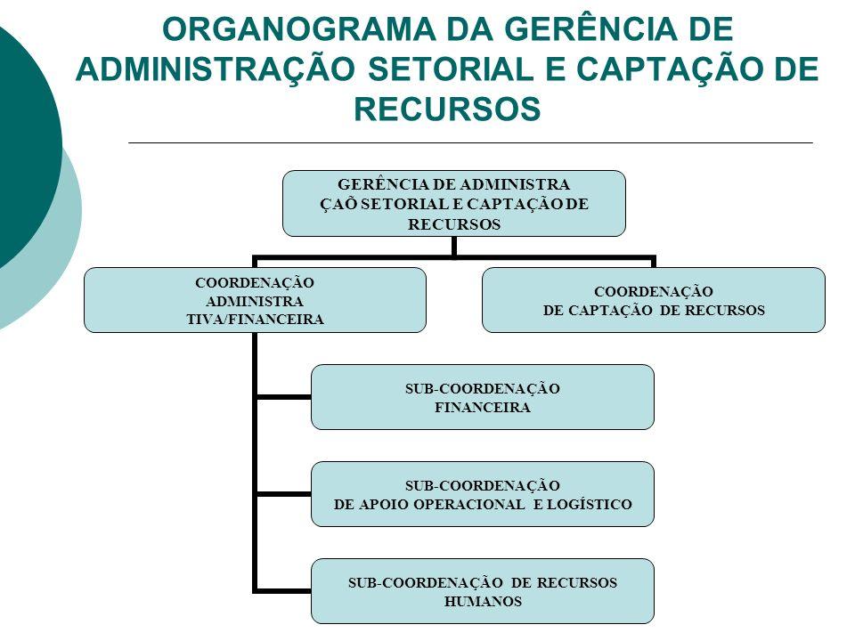 ORGANOGRAMA DA GERÊNCIA DE ADMINISTRAÇÃO SETORIAL E CAPTAÇÃO DE RECURSOS GERÊNCIA DE ADMINISTRA ÇAÕ SETORIAL E CAPTAÇÃO DE RECURSOS COORDENAÇÃO ADMINI