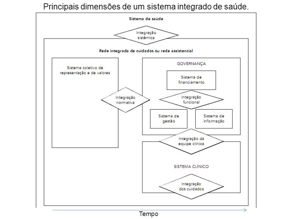 Principais dimensões de um sistema integrado de saúde. Tempo