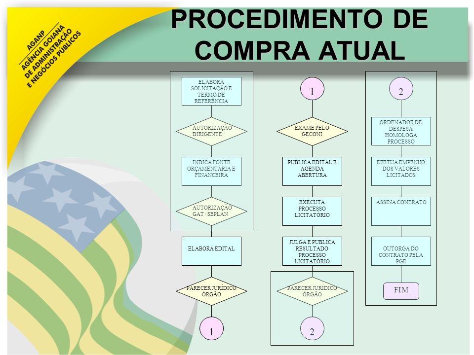 PROCEDIMENTO DE COMPRA ATUAL AUTORIZAÇÃO DIRIGENTE INDICA FONTE ORÇAMENTÁRIA E FINANCEIRA AUTORIZAÇÃO GAT / SEPLAN ELABORA EDITAL PARECER JURÍDICO ÓRG