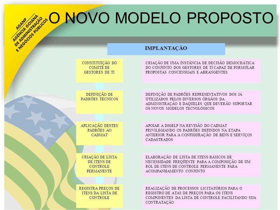 O NOVO MODELO PROPOSTO CONSTITUIÇÃO DO COMITÊ DE GESTORES DE TI DEFINIÇÃO DE PADRÕES TÉCNICOS APLICAÇÃO DESTES PADRÕES AO CADMAT CRIAÇÃO DE LISTA DE I