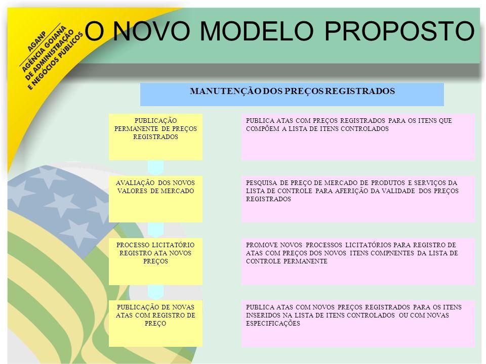 O NOVO MODELO PROPOSTO PUBLICAÇÃO PERMANENTE DE PREÇOS REGISTRADOS AVALIAÇÃO DOS NOVOS VALORES DE MERCADO PROCESSO LICITATÓRIO REGISTRO ATA NOVOS PREÇ