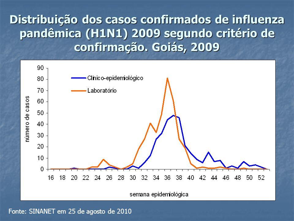 Distribuição dos casos confirmados de influenza pandêmica (H1N1) 2009 segundo critério de confirmação.
