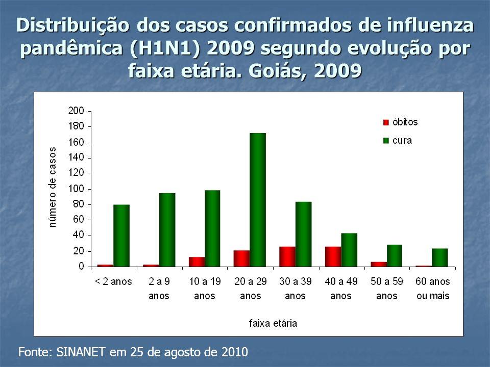 Distribuição dos casos confirmados de influenza pandêmica (H1N1) 2009 segundo evolução por faixa etária.