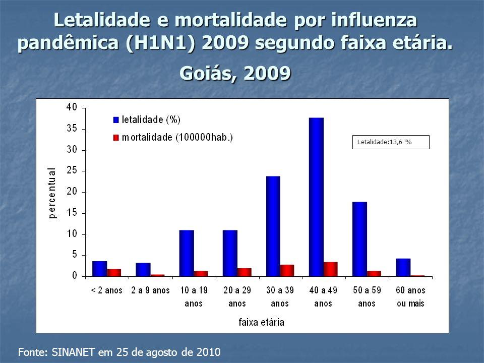 Letalidade e mortalidade por influenza pandêmica (H1N1) 2009 segundo faixa etária.