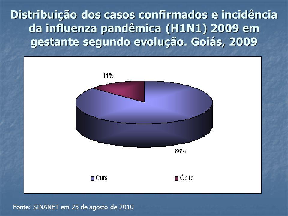 Distribuição dos casos confirmados e incidência da influenza pandêmica (H1N1) 2009 em gestante segundo evolução.