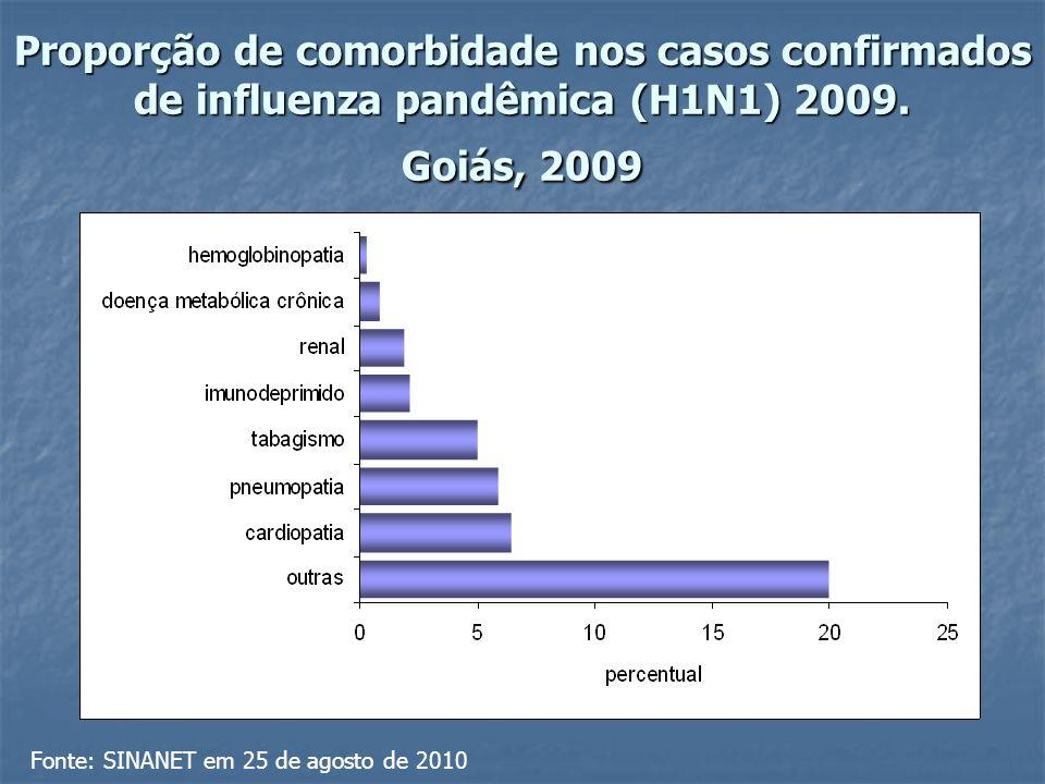 Proporção de comorbidade nos casos confirmados de influenza pandêmica (H1N1) 2009.