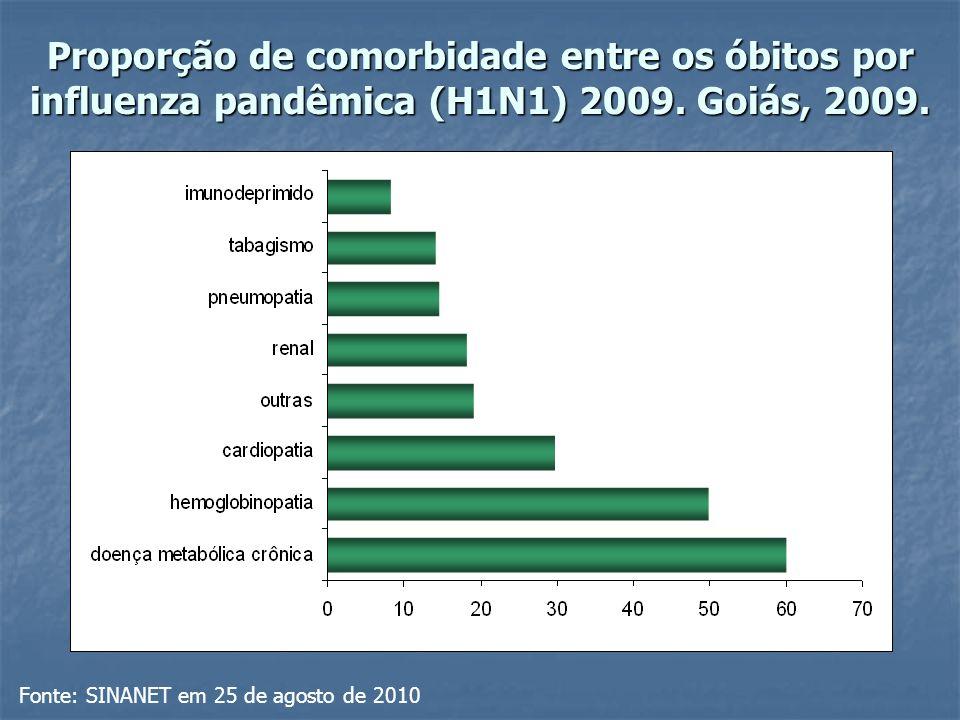 Proporção de comorbidade entre os óbitos por influenza pandêmica (H1N1) 2009.