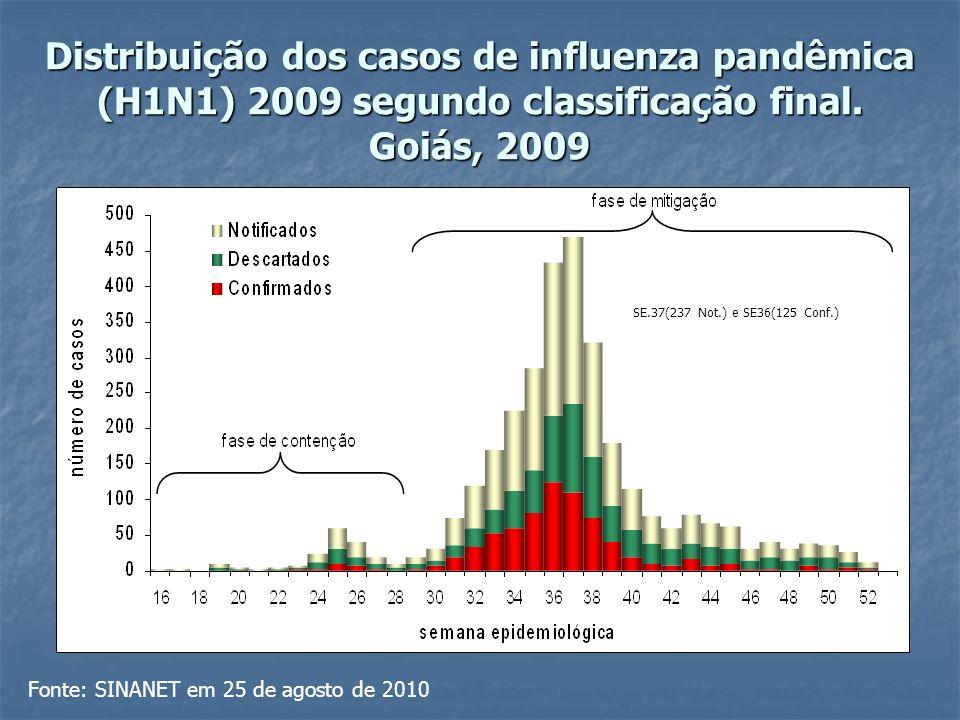 Distribuição dos casos confirmados e incidência da influenza pandêmica (H1N1) 2009 segundo hospitalização.