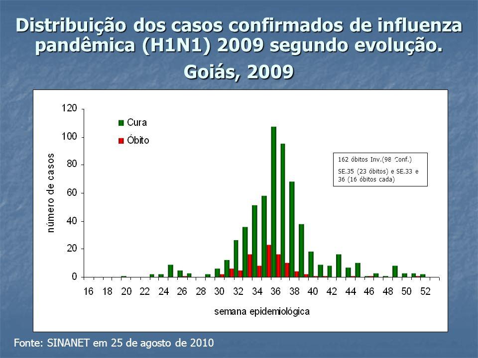Distribuição dos casos confirmados de influenza pandêmica (H1N1) 2009 segundo evolução.