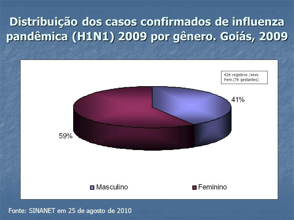 Distribuição dos casos confirmados de influenza pandêmica (H1N1) 2009 por gênero e evolução.