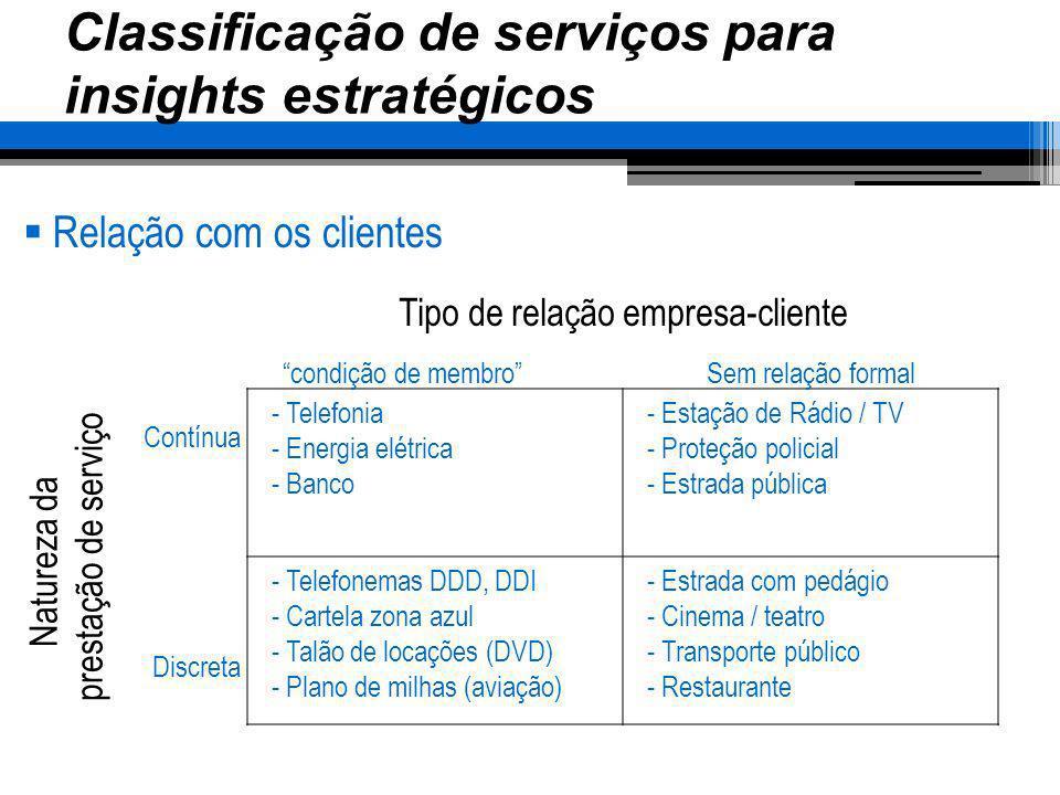 Classificação de serviços para insights estratégicos Relação com os clientes - Telefonia - Energia elétrica - Banco - Estação de Rádio / TV - Proteção