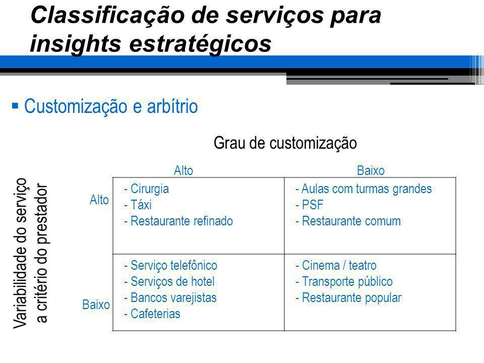 Classificação de serviços para insights estratégicos Customização e arbítrio - Cirurgia - Táxi - Restaurante refinado - Aulas com turmas grandes - PSF