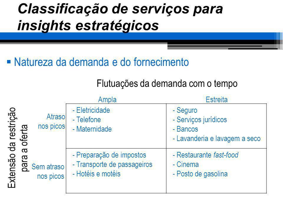 Classificação de serviços para insights estratégicos Natureza da demanda e do fornecimento - Eletricidade - Telefone - Maternidade - Seguro - Serviços