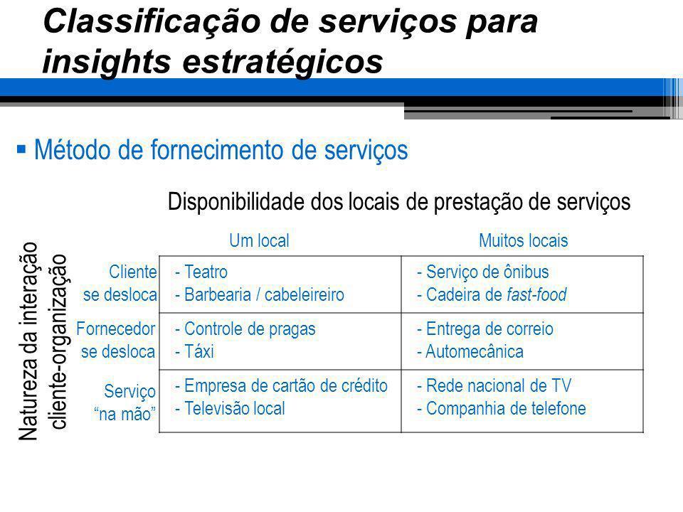 Classificação de serviços para insights estratégicos Método de fornecimento de serviços - Teatro - Barbearia / cabeleireiro - Serviço de ônibus - Cade