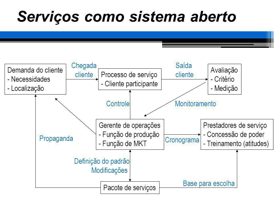 Serviços como sistema aberto Processo de serviço - Cliente participante Avaliação - Critério - Medição Demanda do cliente - Necessidades - Localização
