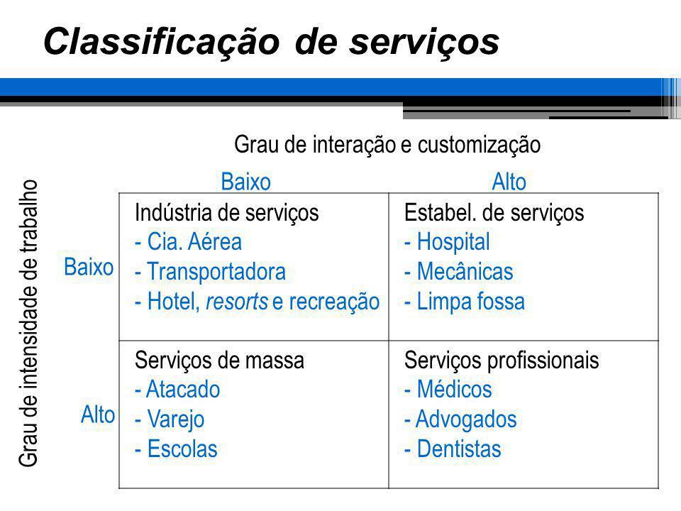 Classificação de serviços Indústria de serviços - Cia. Aérea - Transportadora - Hotel, resorts e recreação Estabel. de serviços - Hospital - Mecânicas