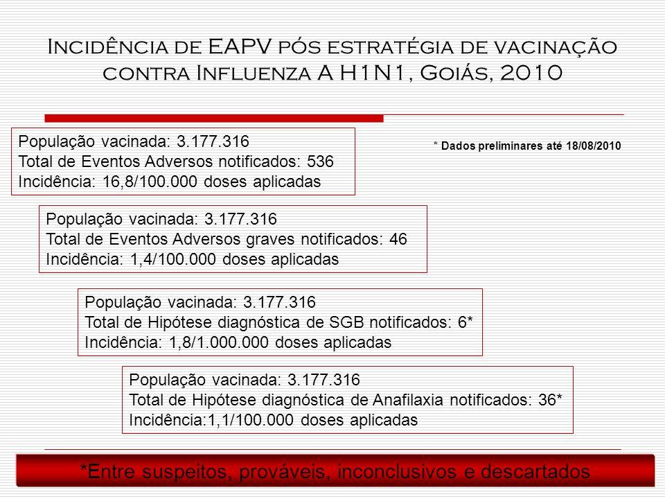 Incidência de EAPV pós estratégia de vacinação contra Influenza A H1N1, Goiás, 2010 População vacinada: 3.177.316 Total de Eventos Adversos notificados: 536 Incidência: 16,8/100.000 doses aplicadas População vacinada: 3.177.316 Total de Eventos Adversos graves notificados: 46 Incidência: 1,4/100.000 doses aplicadas População vacinada: 3.177.316 Total de Hipótese diagnóstica de SGB notificados: 6* Incidência: 1,8/1.000.000 doses aplicadas População vacinada: 3.177.316 Total de Hipótese diagnóstica de Anafilaxia notificados: 36* Incidência:1,1/100.000 doses aplicadas *Entre suspeitos, prováveis, inconclusivos e descartados * Dados preliminares até 18/08/2010