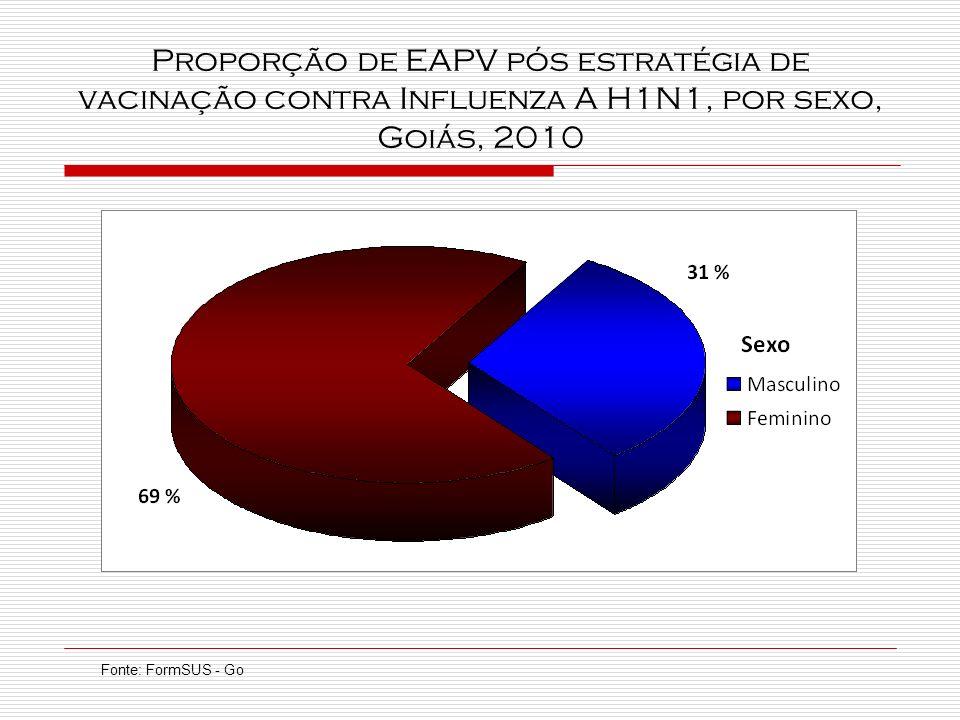 Proporção de EAPV pós estratégia de vacinação contra Influenza A H1N1, por sexo, Goiás, 2010 Fonte: FormSUS - Go