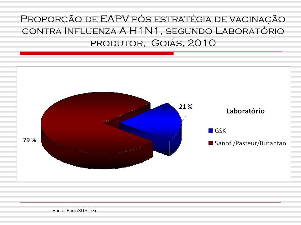 Proporção de EAPV pós estratégia de vacinação contra Influenza A H1N1, segundo Laboratório produtor, Goiás, 2010