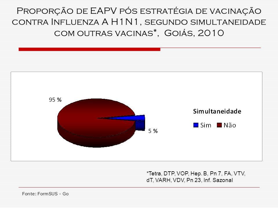 Proporção de EAPV pós estratégia de vacinação contra Influenza A H1N1, segundo simultaneidade com outras vacinas*, Goiás, 2010 *Tetra, DTP, VOP, Hep.