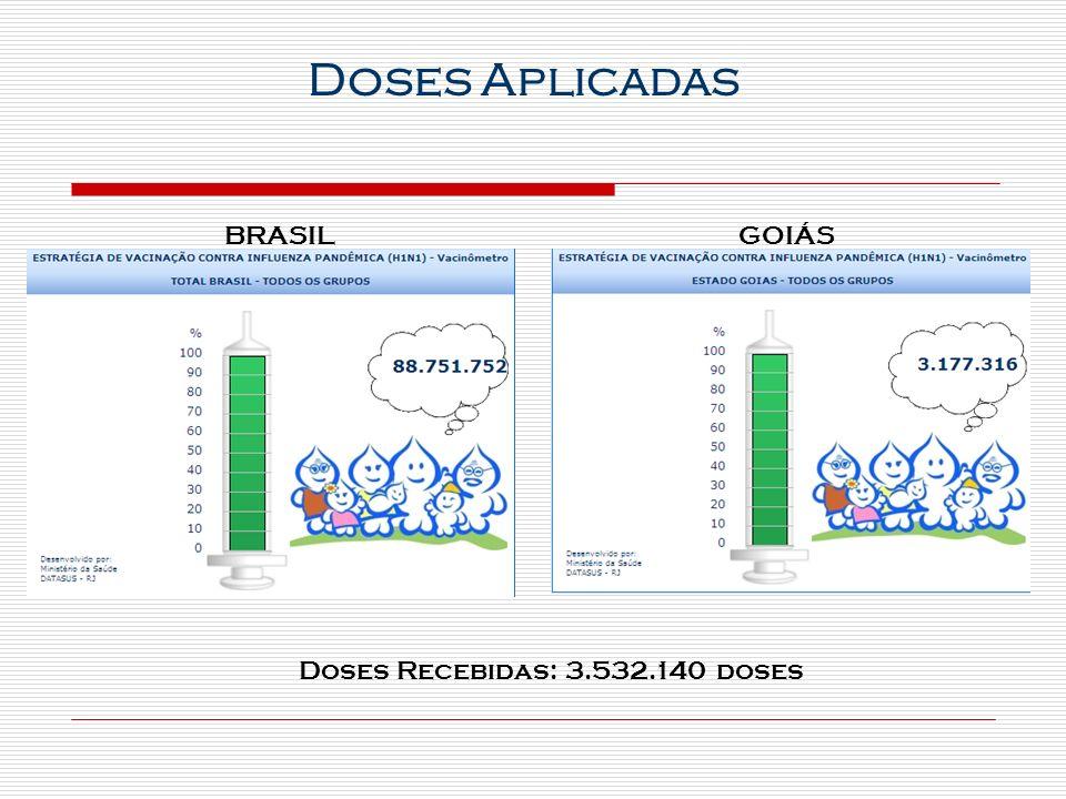 BRASILGOIÁS Doses Recebidas: 3.532.140 doses Doses Aplicadas