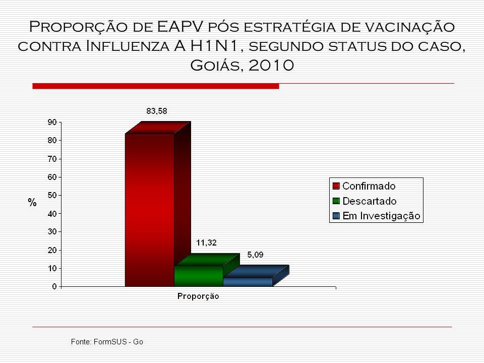 Proporção de EAPV pós estratégia de vacinação contra Influenza A H1N1, segundo status do caso, Goiás, 2010 Fonte: FormSUS - Go %