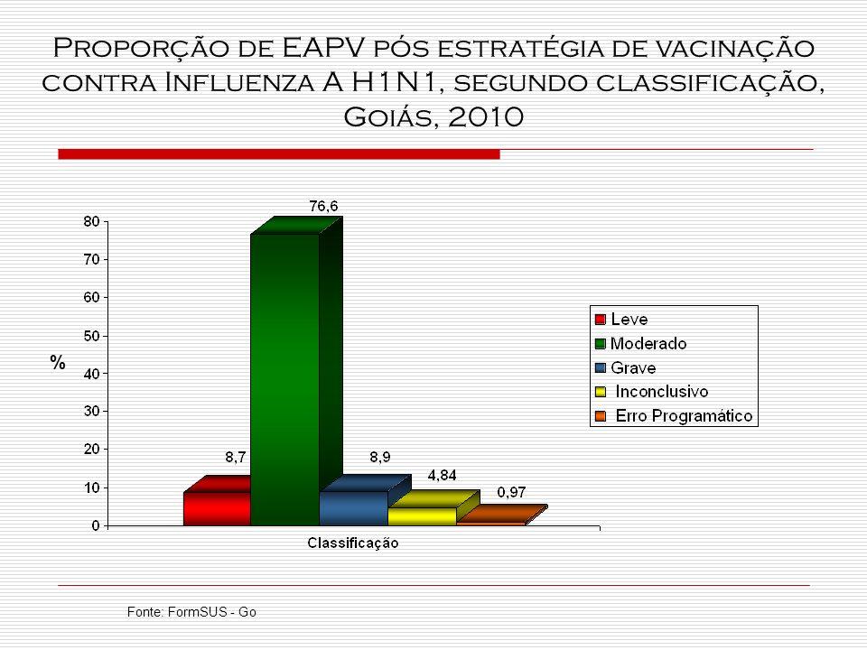 Proporção de EAPV pós estratégia de vacinação contra Influenza A H1N1, segundo classificação, Goiás, 2010 %
