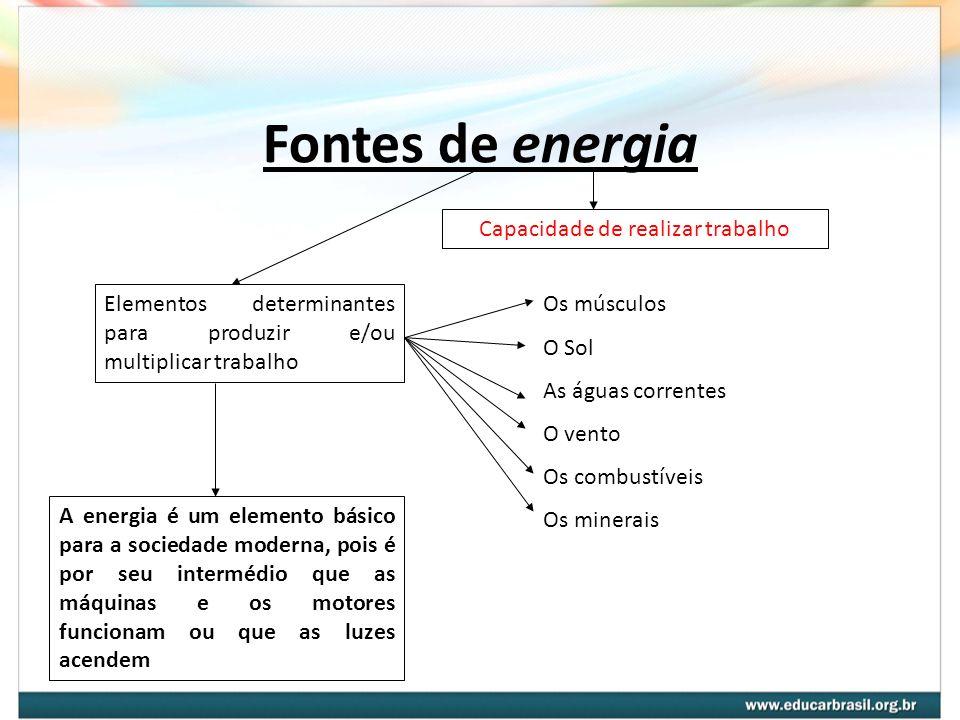 Fontes de energia Capacidade de realizar trabalho Elementos determinantes para produzir e/ou multiplicar trabalho Os músculos O Sol As águas correntes