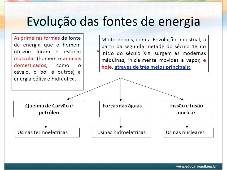 Evolução das fontes de energia As primeiras formas de fonte de energia que o homem utilizou foram o esforço muscular (homem e animais domesticados, co