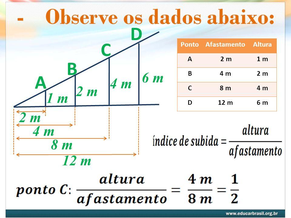 -Observe os dados abaixo: A B C D 6 m 4 m 2 m 1 m 2 m 4 m 8 m 12 m PontoAfastamentoAltura A 2 m1 m B4 m2 m C8 m4 m D12 m6 m
