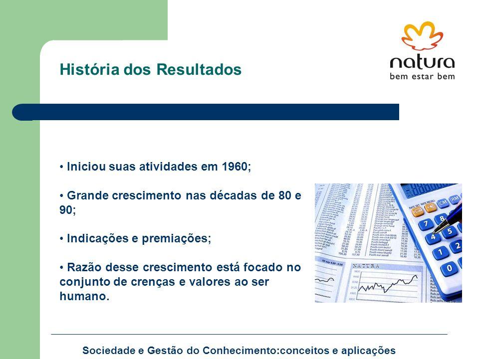 Sociedade e Gestão do Conhecimento:conceitos e aplicações História dos Resultados Iniciou suas atividades em 1960; Grande crescimento nas décadas de 8