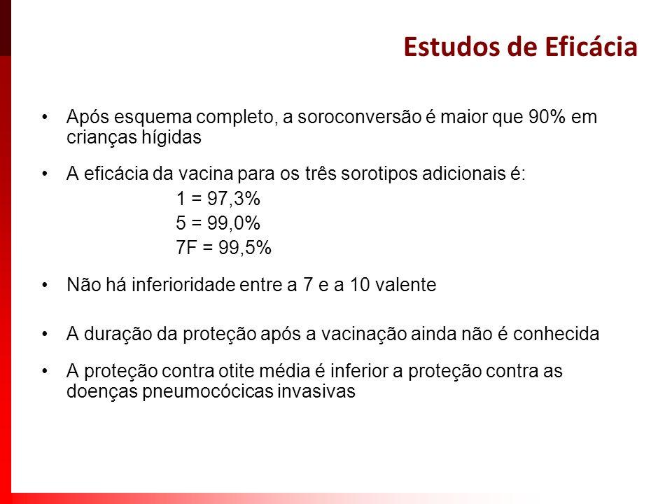 Estudos de Eficácia Após esquema completo, a soroconversão é maior que 90% em crianças hígidas A eficácia da vacina para os três sorotipos adicionais
