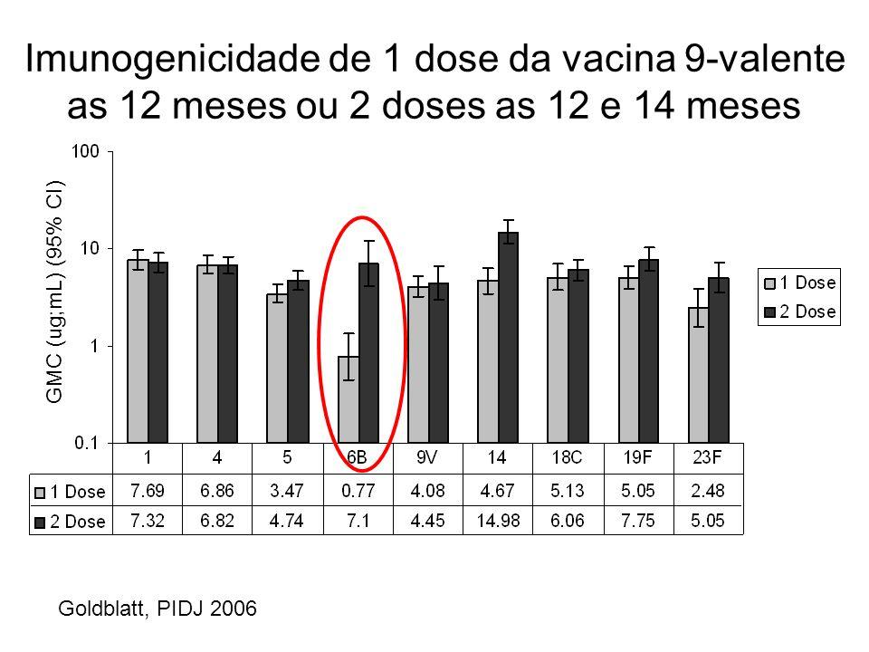 Imunogenicidade de 1 dose da vacina 9-valente as 12 meses ou 2 doses as 12 e 14 meses GMC (ug;mL) (95% CI) Goldblatt, PIDJ 2006
