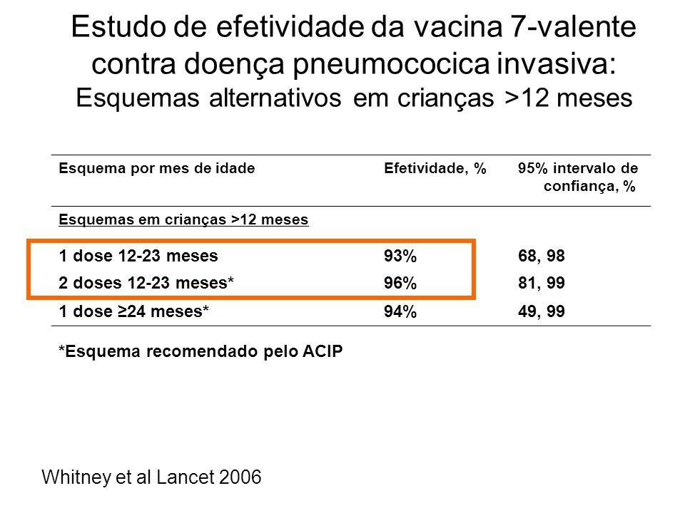 Estudo de efetividade da vacina 7-valente contra doença pneumococica invasiva: Esquemas alternativos em crianças >12 meses Esquema por mes de idadeEfe