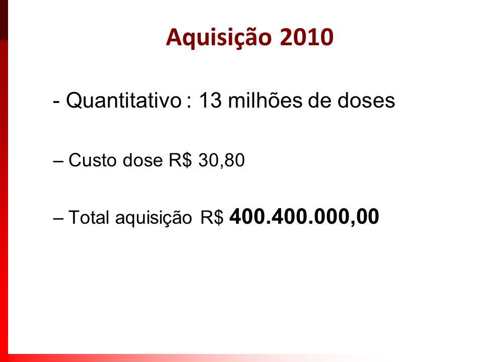 PROPOSTAS DE INCORPORAÇÃO DE VACINAS PARA O CALENDÁRIO DA CRIANÇA Vacinas Programadas (metas do Mais Saúde) Pneumocócica - a partir de março de 2010 Meningocócica-C- 2011 Perspectivas Varicela e Hepatite A; Influenza sazonal (dependendo da produção nacional); Obs: Dependendo das incorporações tecnológicas e dos estudos de custo- efetividade.