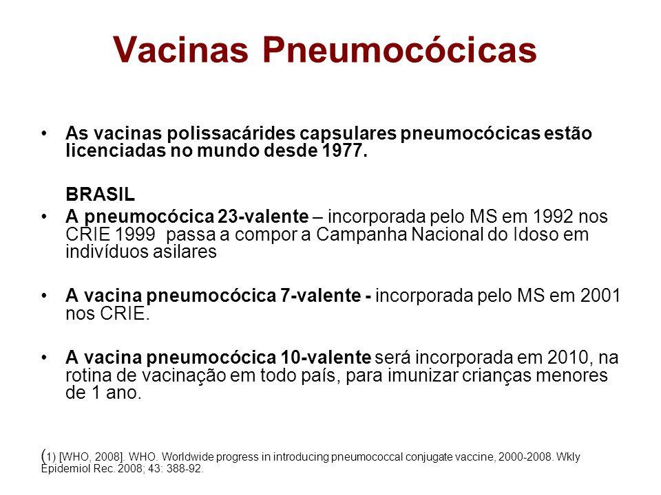 Estudo de efetividade da vacina 7-valente contra doença pneumococica invasiva: Esquemas alternativos em crianças >12 meses Esquema por mes de idadeEfetividade, %95% intervalo de confiança, % Esquemas em crianças >12 meses 1 dose 12-23 meses93%68, 98 2 doses 12-23 meses*96%81, 99 1 dose 24 meses*94%49, 99 *Esquema recomendado pelo ACIP Whitney et al Lancet 2006