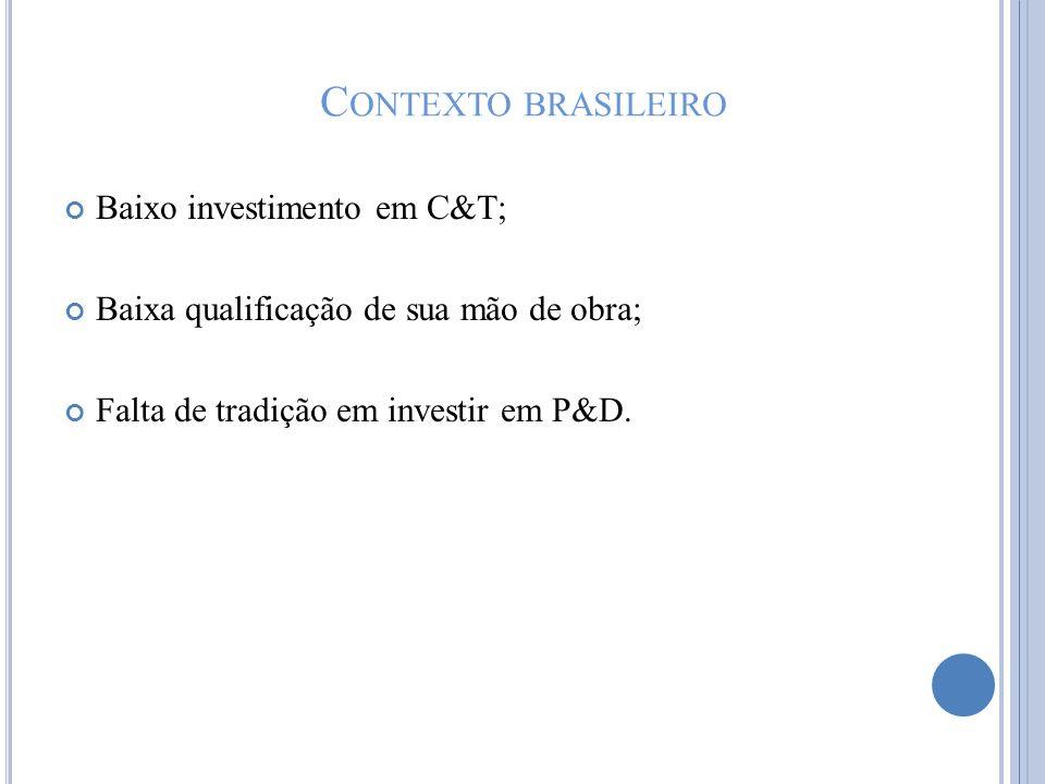 C ONTEXTO BRASILEIRO Baixo investimento em C&T; Baixa qualificação de sua mão de obra; Falta de tradição em investir em P&D.