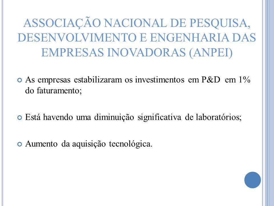 ASSOCIAÇÃO NACIONAL DE PESQUISA, DESENVOLVIMENTO E ENGENHARIA DAS EMPRESAS INOVADORAS (ANPEI) As empresas estabilizaram os investimentos em P&D em 1%