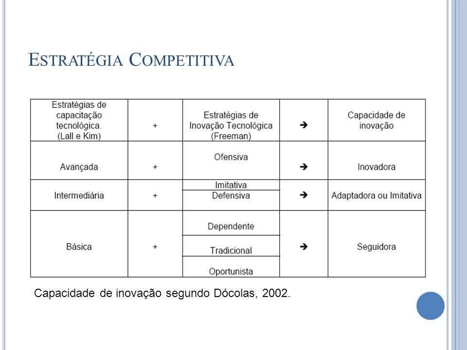 E STRATÉGIA C OMPETITIVA Capacidade de inovação segundo Dócolas, 2002.