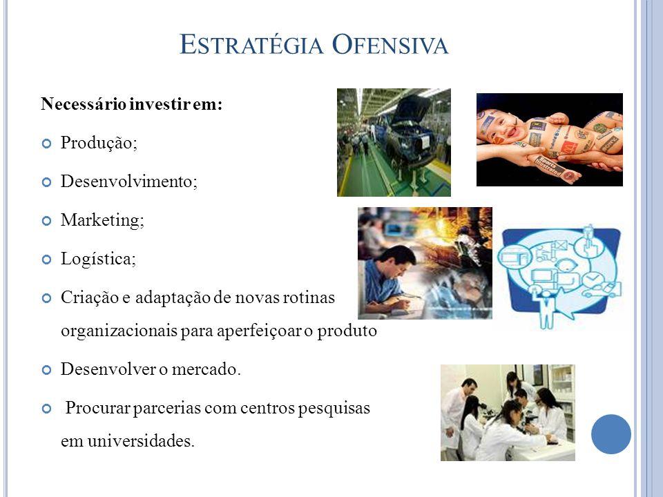 E STRATÉGIA O FENSIVA Necessário investir em: Produção; Desenvolvimento; Marketing; Logística; Criação e adaptação de novas rotinas organizacionais pa