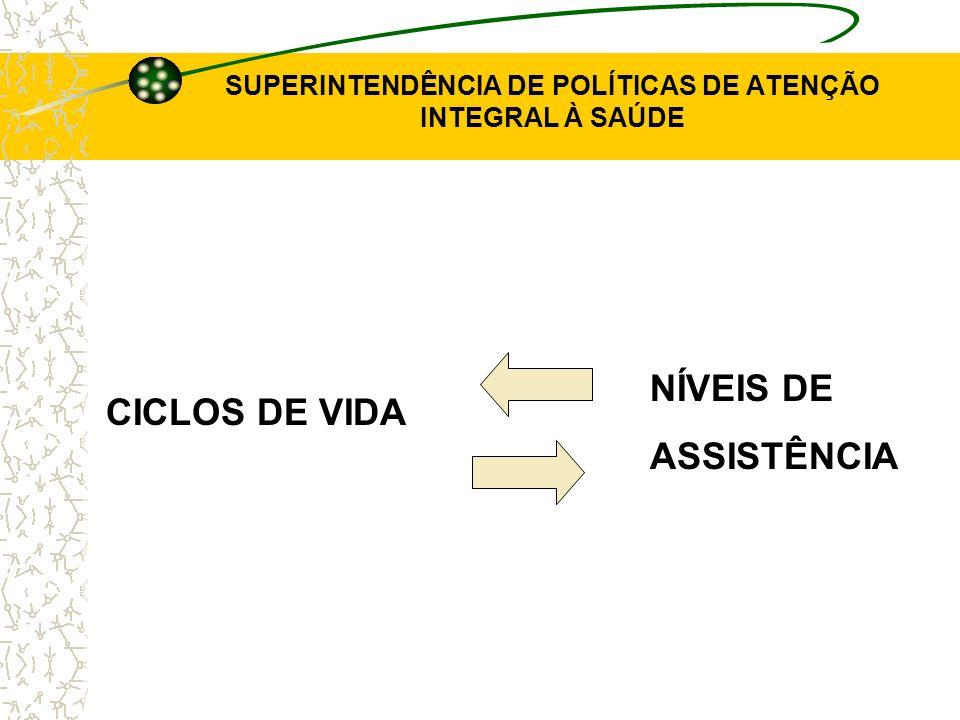 SUPERINTENDÊNCIA DE POLÍTICAS DE ATENÇÃO INTEGRAL À SAÚDE CICLOS DE VIDA NÍVEIS DE ASSISTÊNCIA
