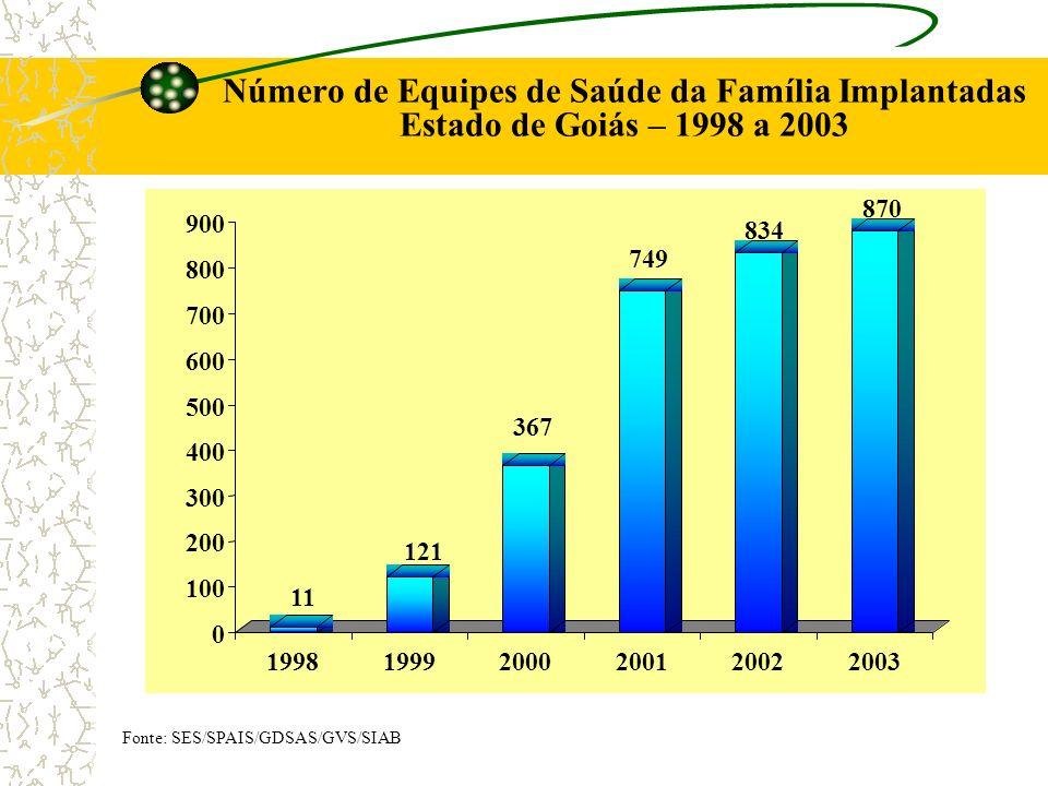 Número de Equipes de Saúde da Família Implantadas Estado de Goiás – 1998 a 2003 Fonte: SES/SPAIS/GDSAS/GVS/SIAB 11 121 367 749 834 870 0 100 200 300 4