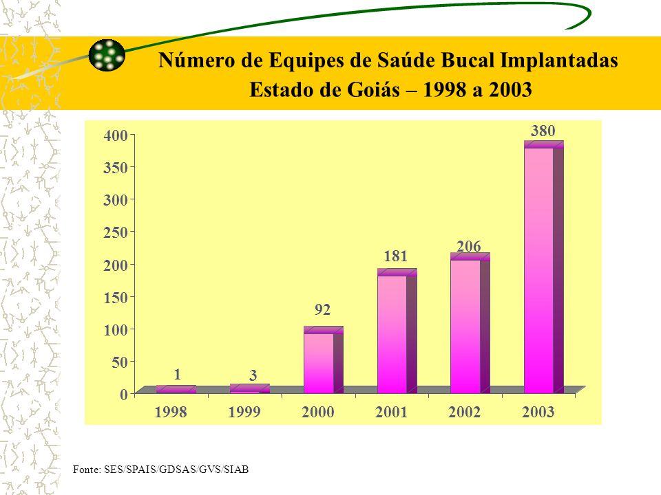Número de Equipes de Saúde Bucal Implantadas Estado de Goiás – 1998 a 2003 Fonte: SES/SPAIS/GDSAS/GVS/SIAB 1 3 92 181 206 380 0 50 100 150 200 250 300