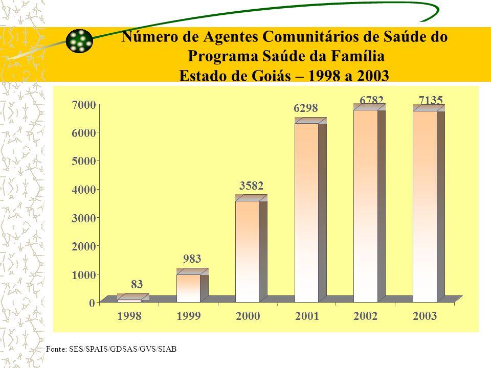 Número de Agentes Comunitários de Saúde do Programa Saúde da Família Estado de Goiás – 1998 a 2003 83 983 3582 6298 67827135 0 1000 2000 3000 4000 500