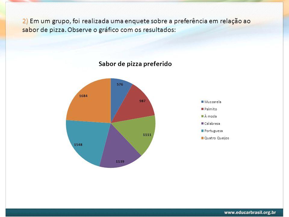 2) 2) Em um grupo, foi realizada uma enquete sobre a preferência em relação ao sabor de pizza. Observe o gráfico com os resultados: