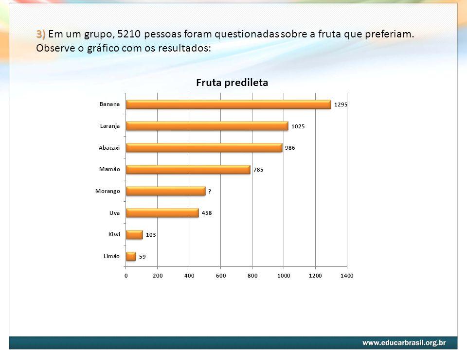 3) 3) Em um grupo, 5210 pessoas foram questionadas sobre a fruta que preferiam. Observe o gráfico com os resultados: