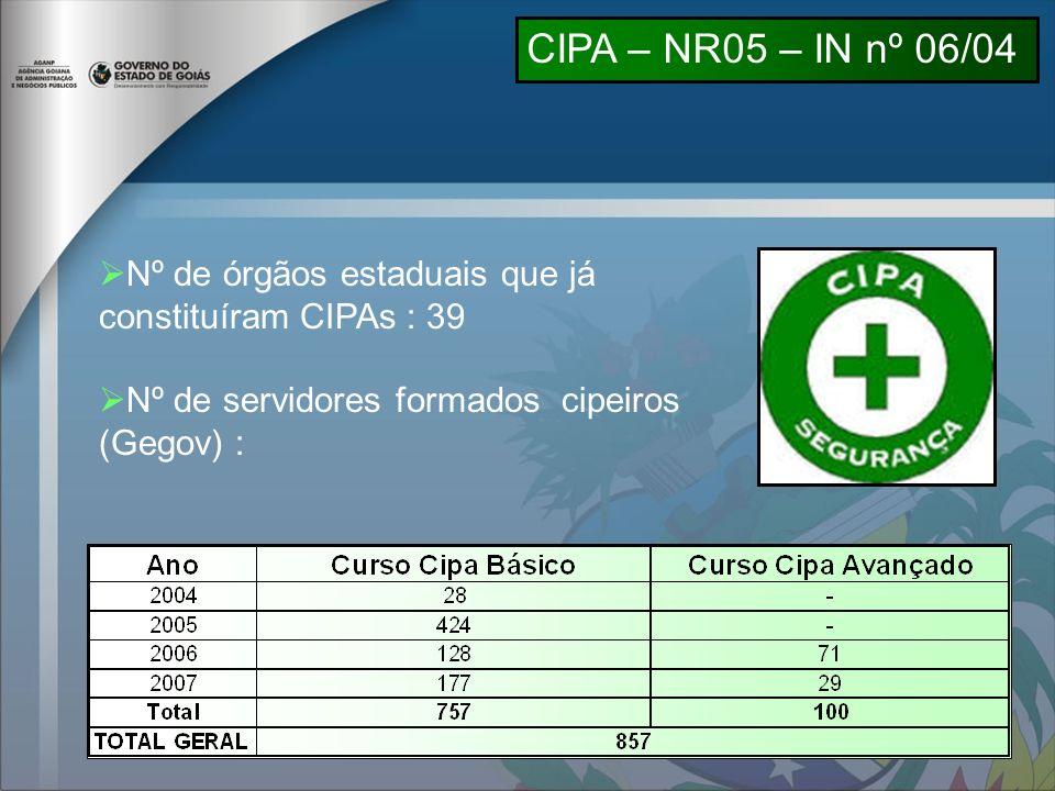 CIPA – NR05 – IN nº 06/04 Nº de órgãos estaduais que já constituíram CIPAs : 39 Nº de servidores formados cipeiros (Gegov) :